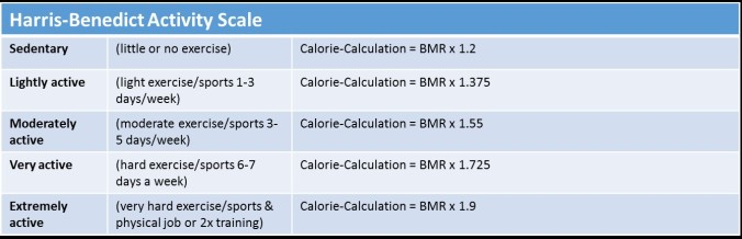 basal metabolic rate, BMR, why can't I lose weight, weight loss, losing weight, mass, cut, strong, get your whey, supplements