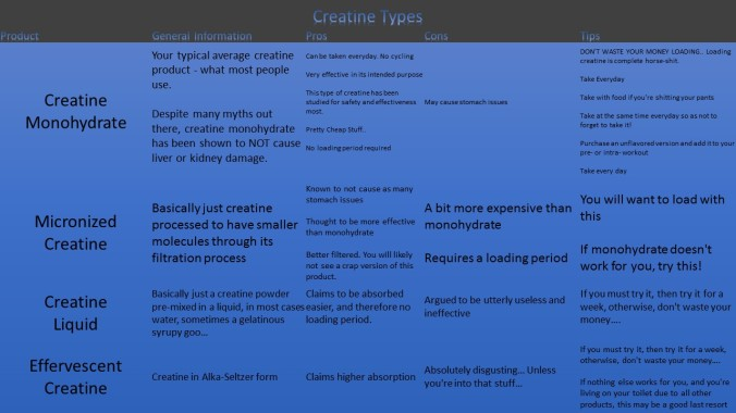 creatine, why can't i lose weight, protein, supplements, gains, bodybuilding, weight lifting, energy